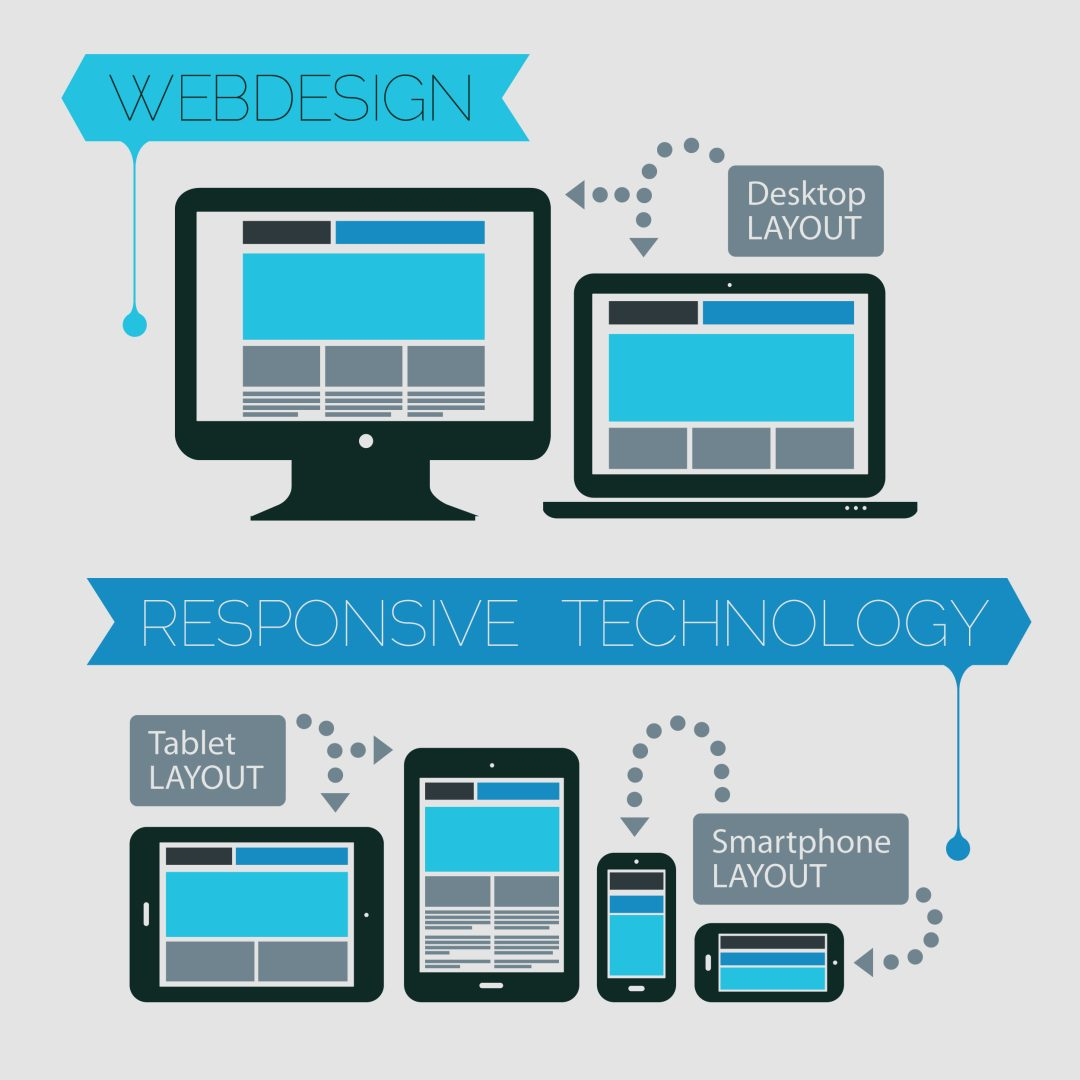 what is responsive web design